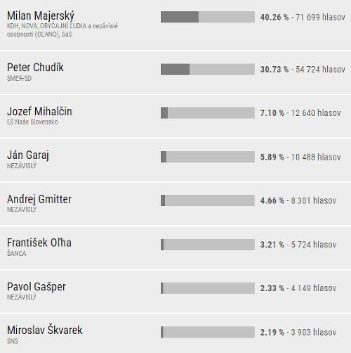 Definitívne výsledky v Prešovskom