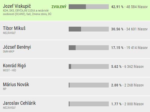 Definitívne výsledky v Trnavskom