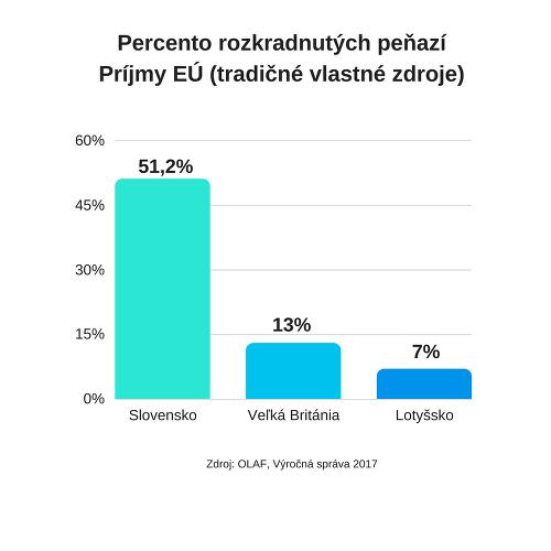 Ďalšie škandalózne odhalenie: Slovensko