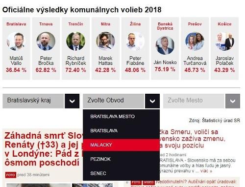 Výsledkový servis komunálnych volieb: