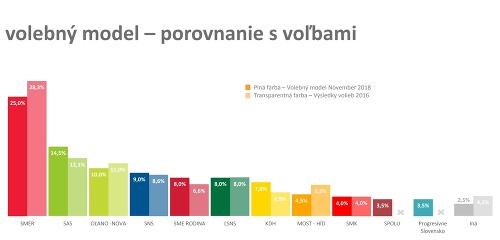 Najnovší prieskum politických strán: