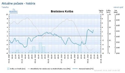 V Bratislave sa oteplilo