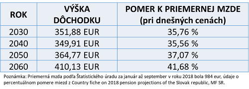 Vývoj dôchodkov k priemernej