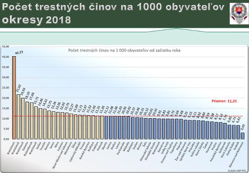 Trestná činnosť v Slovenskej