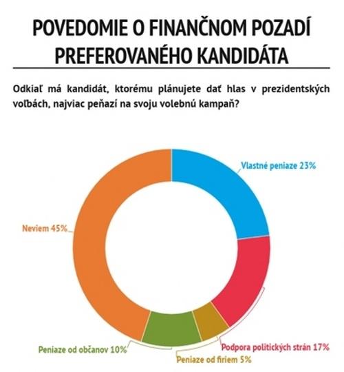 Prezidentské voľby v číslach: