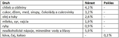 Slováci, pripravte si peňaženky!