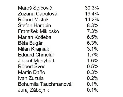 Prieskum agentúry MVK.