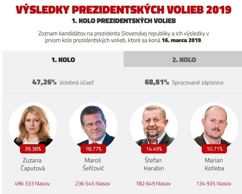 MIMORIADNY ONLINE Slovensko rozhodlo: