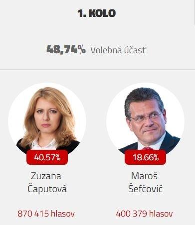 Výsledky prezidentských volieb: Čaputová
