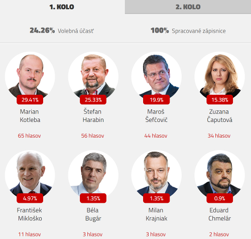 Výsledky prezidentských volieb 2019
