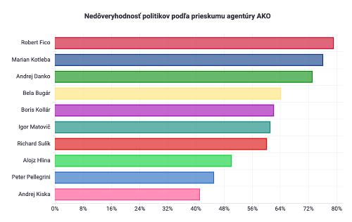 Nedôveryhodnosť politikov podľa prieskumu