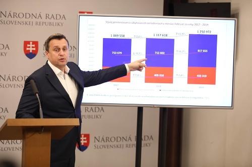 Danko bráni rekreačné poukazy: