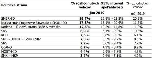 Najnovší volebný prieskum: Prvýkrát