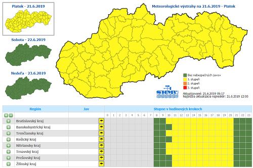 Búrky na Slovensku