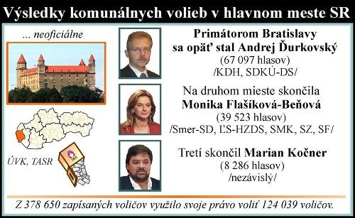 Výsledky z volieb z