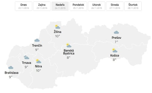 Meteorológovia odkazujú: Počasia cez