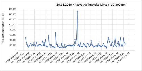 Merania ovzdušia v Bratislave