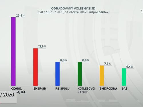 Exit polly tieto voľby