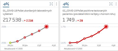 KORONAVÍRUS na Slovensku: Dvojciferný