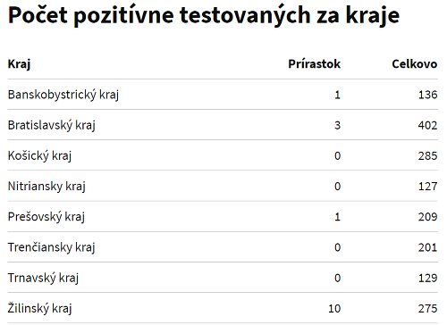 KORONAVÍRUS Slovensko eviduje nové