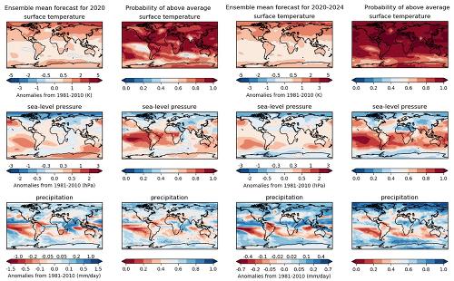 Predpovedné klimatické modely neveštia