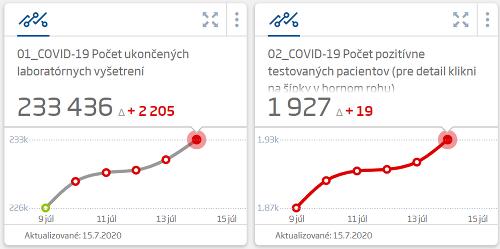 KORONAVÍRUS Na Slovensku pribudlo