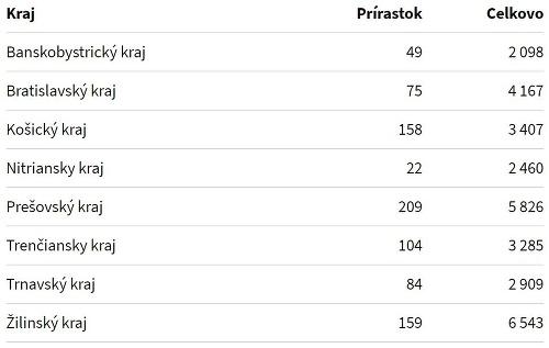 KORONAVÍRUS Rekordný počet testov