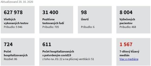 KORONAVÍRUS Pribudlo 705 nových