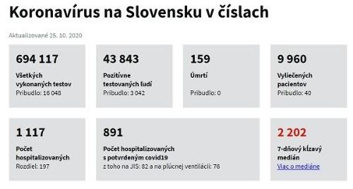 KORONAVÍRUS Padol absolútny rekord!