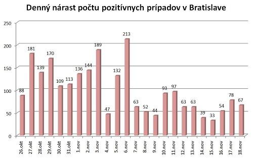 Situácia v Bratislave sa