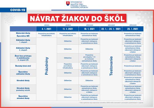 KORONAVÍRUS Rezort školstva zverejnil