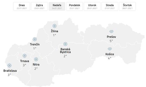 Predpovede.sk