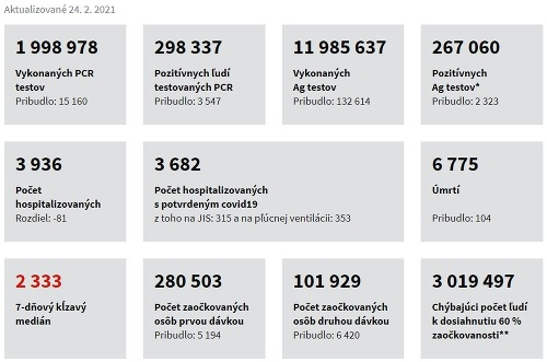 KORONAVÍRUS Čísla sa nelepšia: