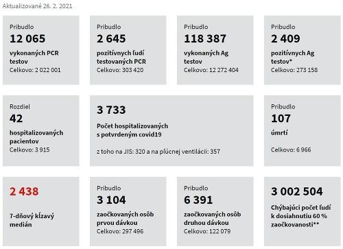 KORONAVÍRUS Počet hospitalizovaných opäť