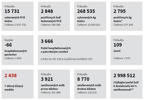 KORONAVÍRUS na Slovensku: Pribudlo