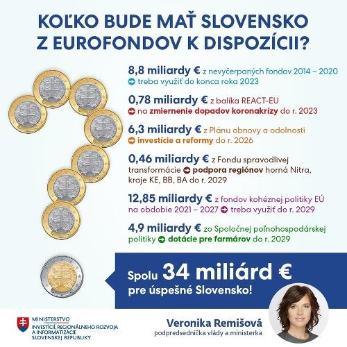 Slovensko bude mať z