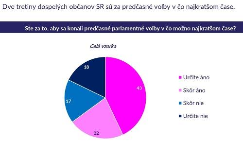 EXKLUZÍVNY Prieskum volebných preferencií!