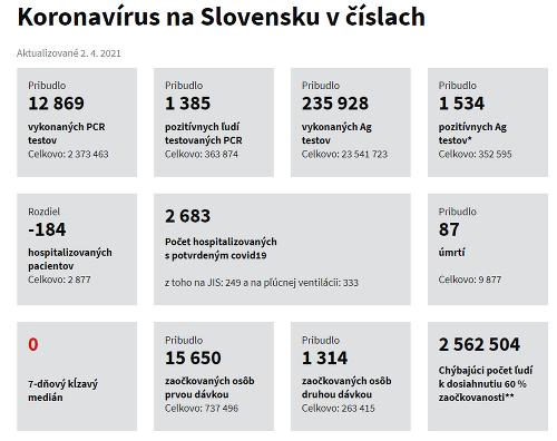 KORONAVÍRUS na Slovensku si