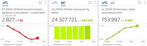 KORONAVÍRUS Na Slovensku pribudli