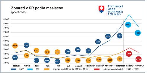 Rekordná úmrtnosť: Pandémia KORONAVÍRUSU