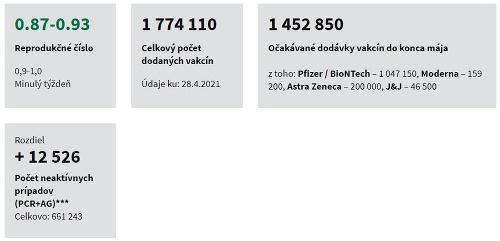 KORONAVÍRUS Z vyše 12-tisíc