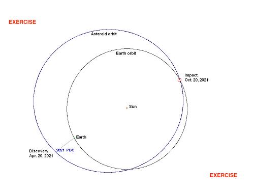 Dráha asteroidu.