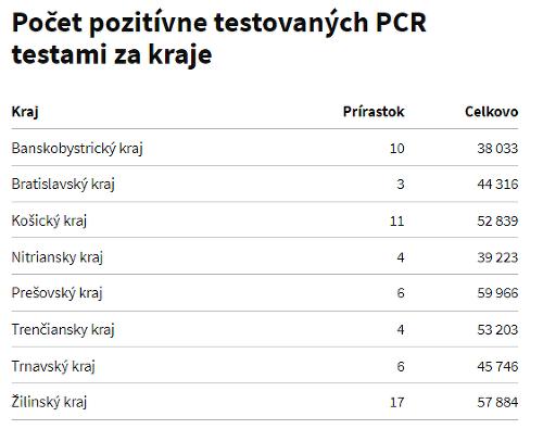 KORONAVÍRUS PCR testy odhalili