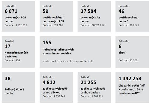 Korona štatistiky 23.06. 2021