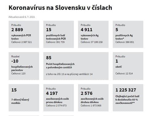 Štatistiky koronavírus