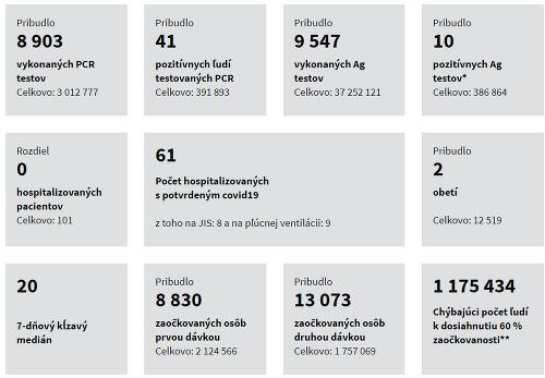 Koronavírus štatistiky za 09.07.