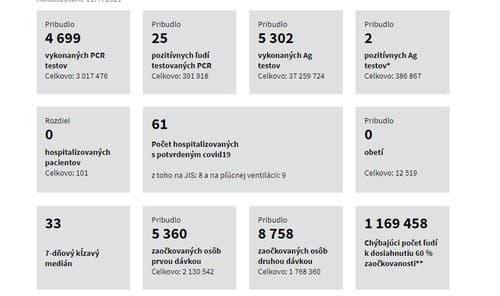 koronavírus štatistiky