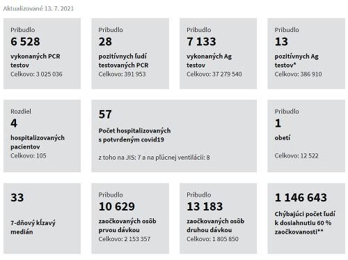 Koronavírus štatistiky 13.07. 2021