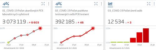 Na Slovensku pribudlo 46