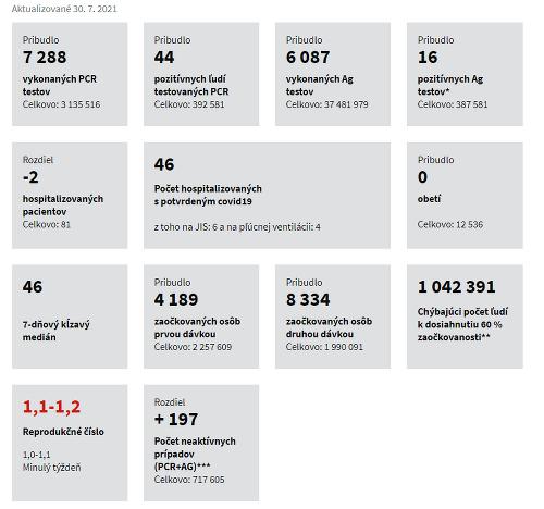 KORONAVÍRUS Aktuálny zoznam infikovaných